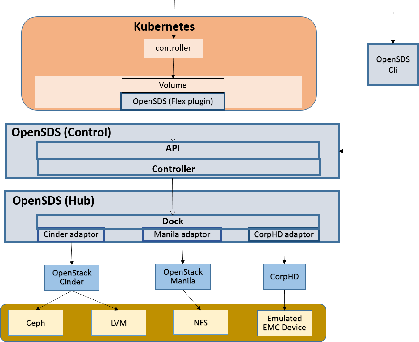 Opensds cncf cluster integration testing opensds for deployments opensds usually could be compiled into two separate modules control module and hub module opensds control contains the api and controller pooptronica Choice Image